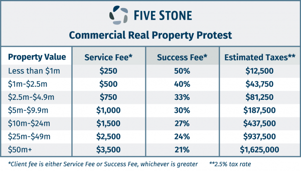 Five Stone Commercial Fees with estimated taxes