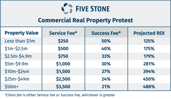 Five Stone Commercial Pricing Matrix